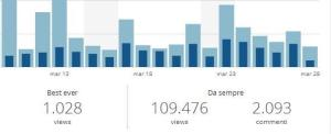 Traffico sul mio blog
